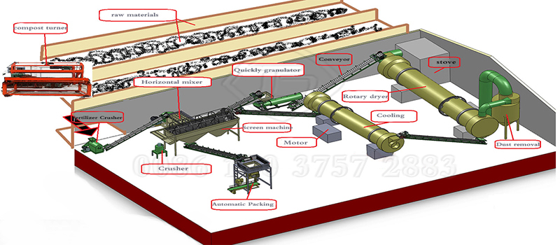 How does a ferilizer dryer work in the whole fertilizer processing line